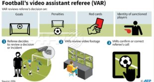 Video Assistant Referee Process